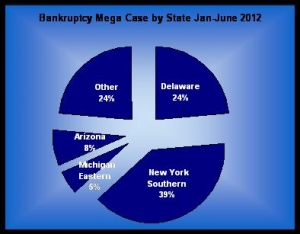Bankruptcy Mega Cases by State Jan-Jun 2012