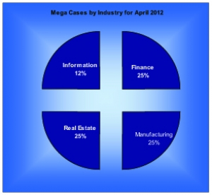 Chapter 11 Mega Cases by Industry for Jan-May 2012