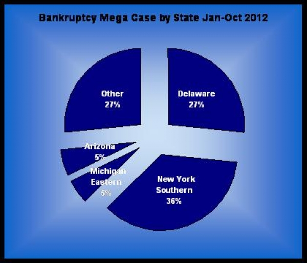 Top Mega Bankruptcies by Bankruptcy Court for Jan-Oct 2012