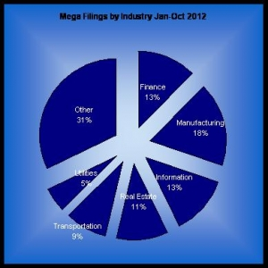 Top Mega Bankruptcies by Industry for Jan-Oct 2012